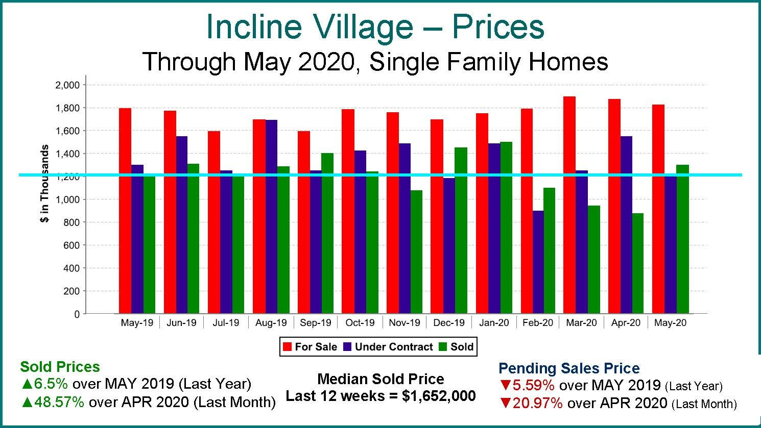 Incline Village Home Prices