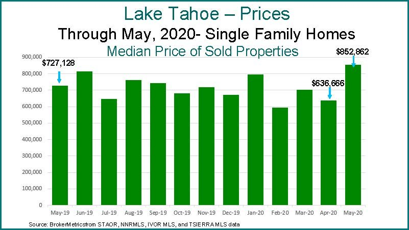 Lake Tahoe Home Prices Hit 12-month High